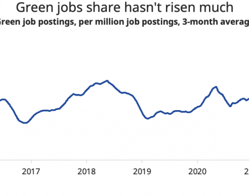 Gov green jobs revolution needs to speed up by 25 times to hit target